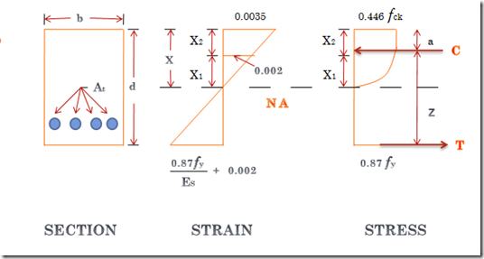 Design Of Doubly Reinforced Beam By Limit State Method Pdf