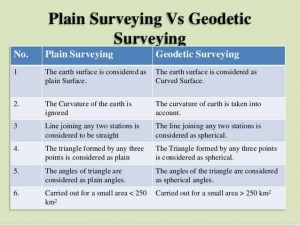 Difference between plain and Geodetic surveying
