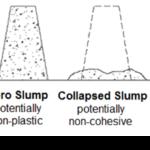 Slump Test of Concrete-Cone Test Procedure | Workability of Concrete