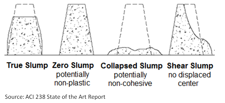 Slump Test of Concrete-Cone Test Procedure | Workability of Concrete