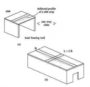 Design Procedure Steps for One Way Slab