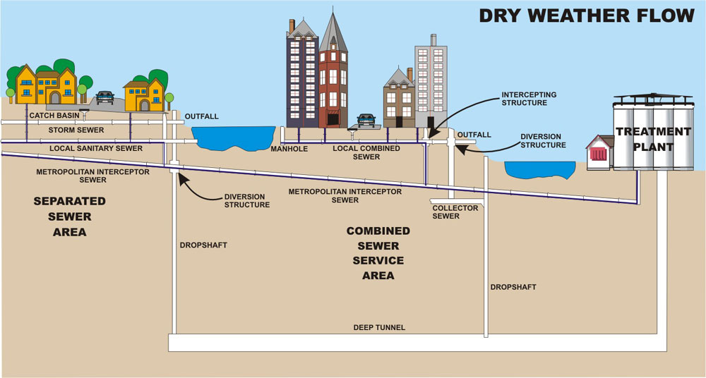Sources and Factors Affecting Dry Weather Flow