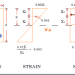 Assumptions in Limit State Method-Reinforced Concrete design