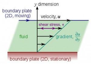 measurement of viscosity