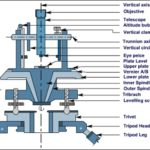 Parts of Transit Theodolite-Parts and Functions | Components of Theodolite