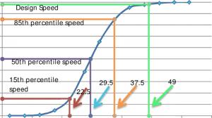 Spot Speed Study