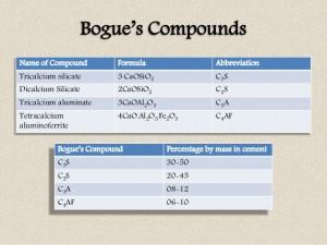 bogues compounds