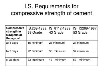 What is the Difference between 33 Grade, 43 Grade and 53 Grade OPC Cement.