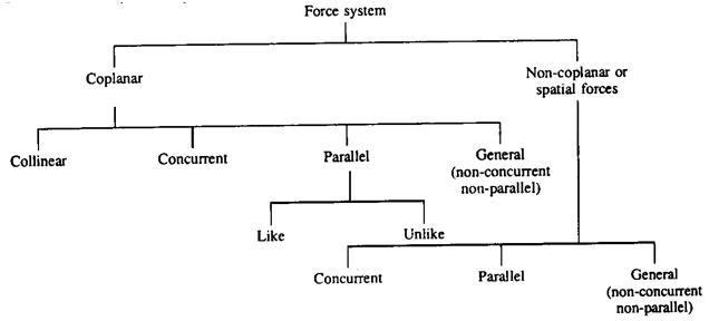 Which are the Different System of Force and Characteristic  in Engineering Mechanics