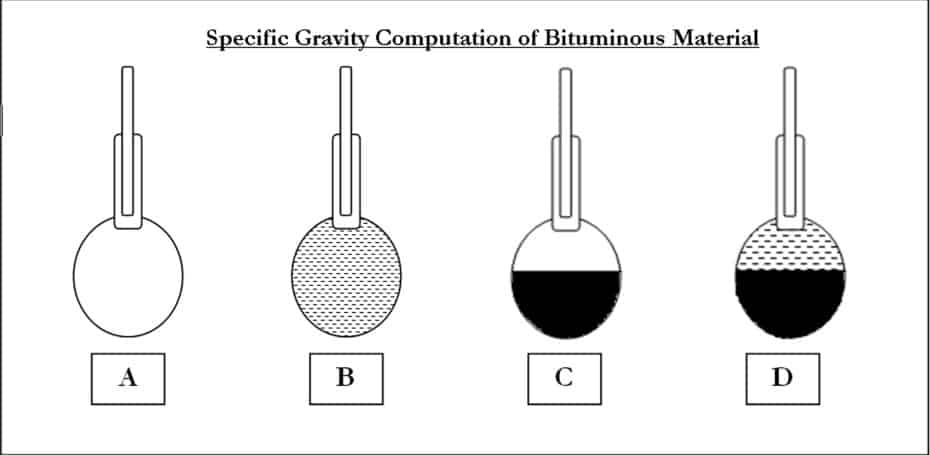 Specific Gravity of Bitumen-Definition, Test and Procedure Steps for the Determination