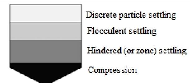 Types of Sedimentation-Water Treatment Process Steps in Sedimentation