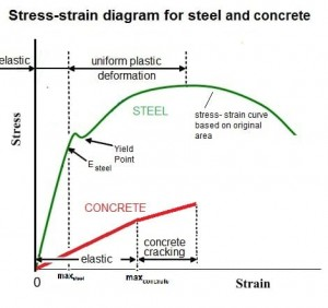 Stress Strain Curve for Concrete