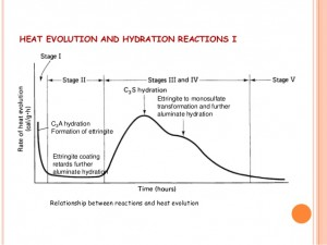 Heat of hydration in concrete