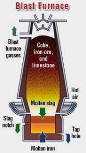 Portland Slag Cement Definition Advantages And Uses
