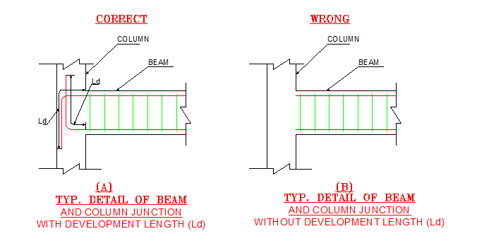 Why do we use development length in beam reinforcement?