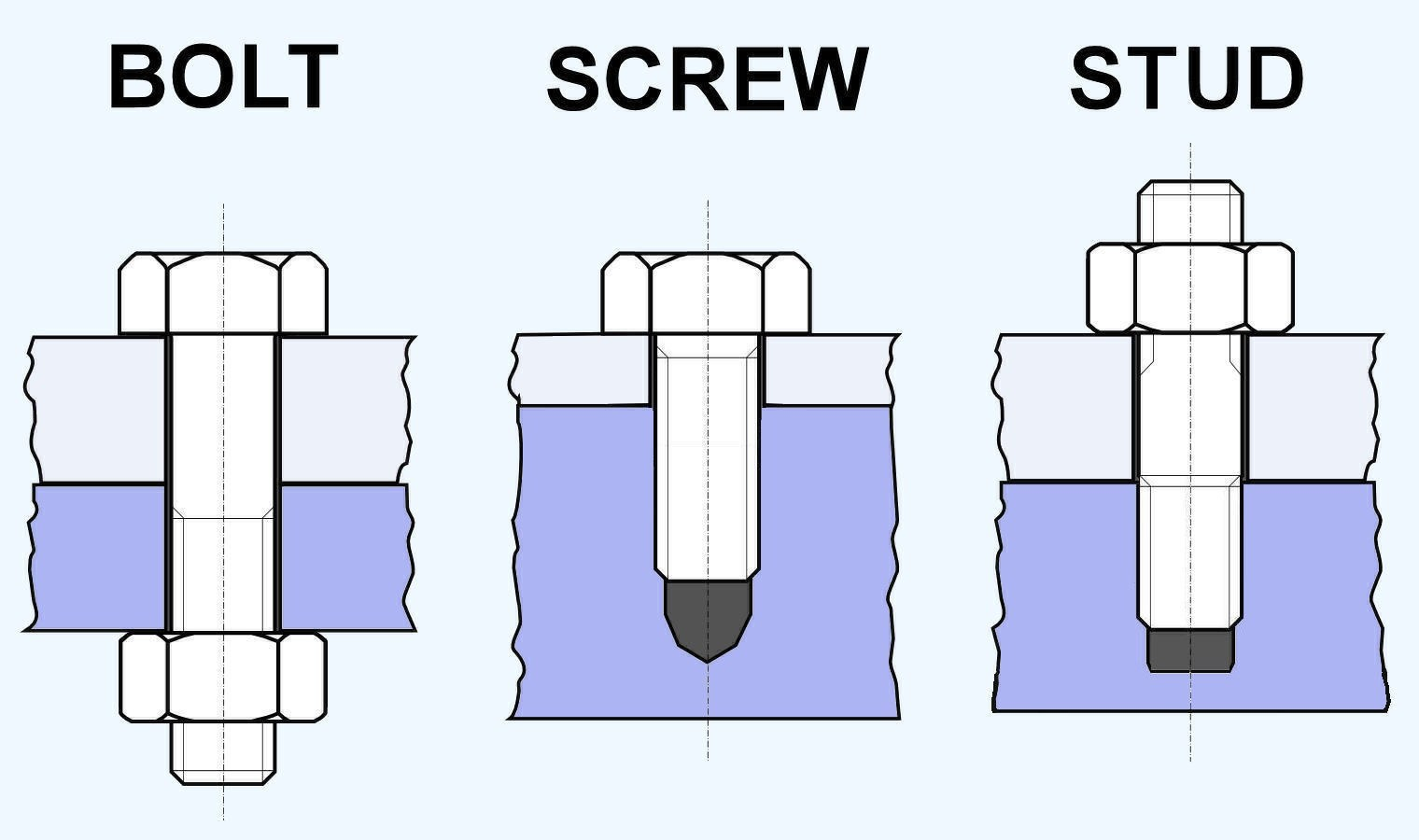 Difference between a bolt, a screw and a stud?