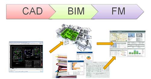 What is the importance of BIM in construction?