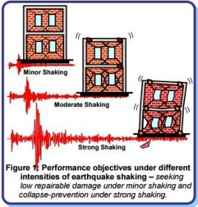 Earthquake Resistant Building