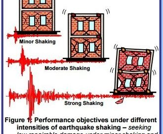How can a building Resist Earthquake Loads? Earthquake Resistant Building