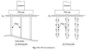 What is the difference between a pile foundation and an ordinary