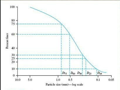 What do D60, D30 and D10 mean in soil? What do Cu & Cc refer in Soil mechanics?
