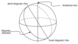 Types of Meridians