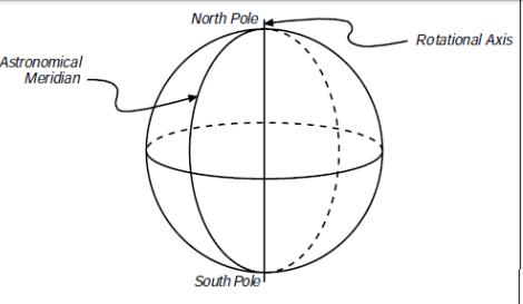 Types of Meridian in Surveying- Surveying In Civil Engineering