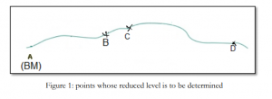 differential levelling using reduce levels by H.I Method