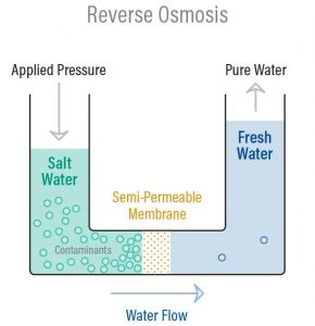 methods of desalination