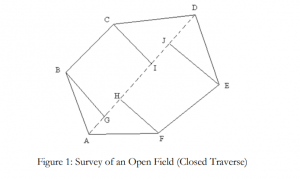 SURVEY OF AN AREA BY CHAIN SURVEY(