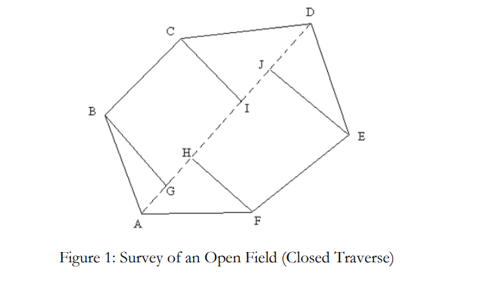 SURVEY OF AN AREA BY CHAIN SURVEY(CLOSED TRAVERSE)