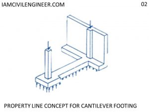 How is a cantilever foundation constructed? | Cantilever Footing