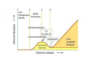 Breakpoint Chlorination