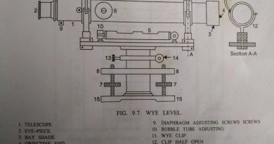 WYE Level ( Y Level ) in Levelling | Definition and Procedure