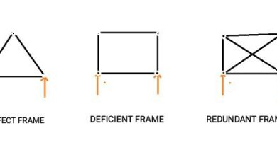 What is difference between deficient frame and redundant frame?